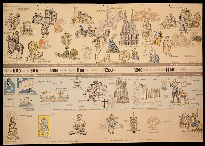 Wallchart 8th to 15th century